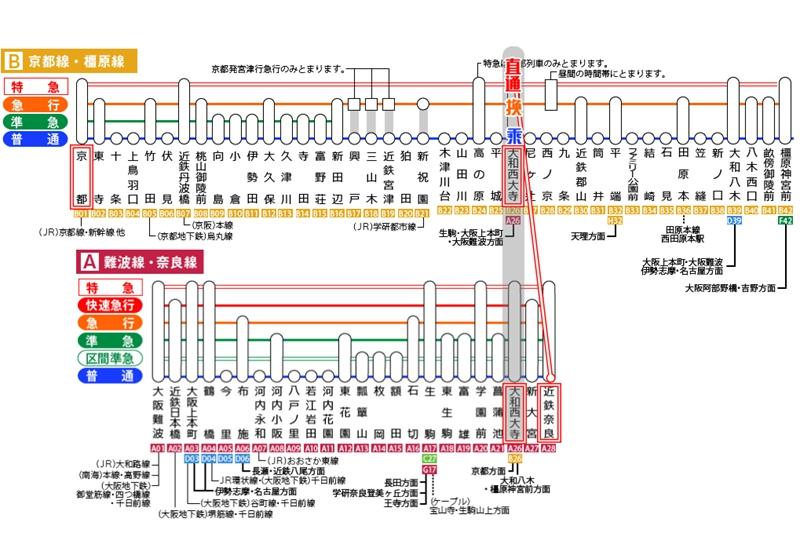 近铁京都线,近铁京都线(京都→奈良),Kintetsu Kyoto Line