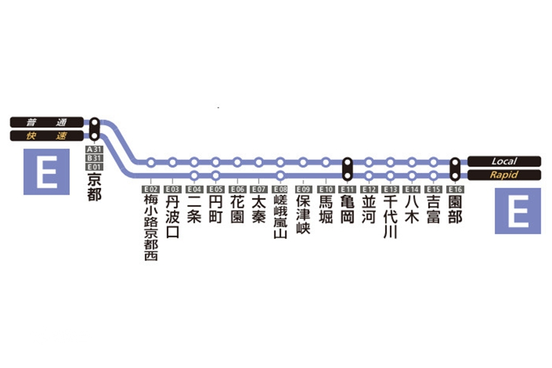 JR嵯峨野线,JR嵯峨野线(大阪 京都→岚山),Sagano Line
